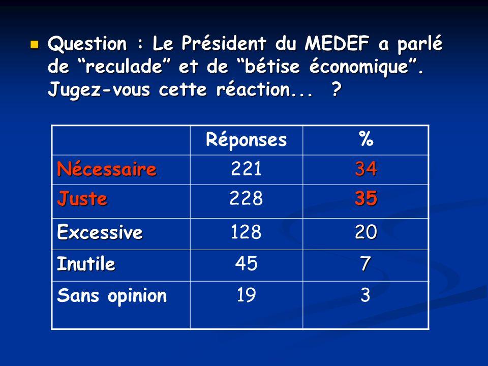 Question : Le Président du MEDEF a parlé de reculade et de bétise économique . Jugez-vous cette réaction...