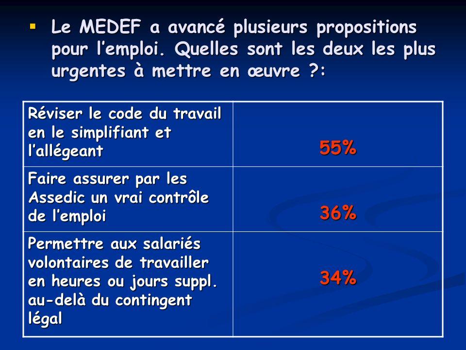 Le MEDEF a avancé plusieurs propositions pour l'emploi