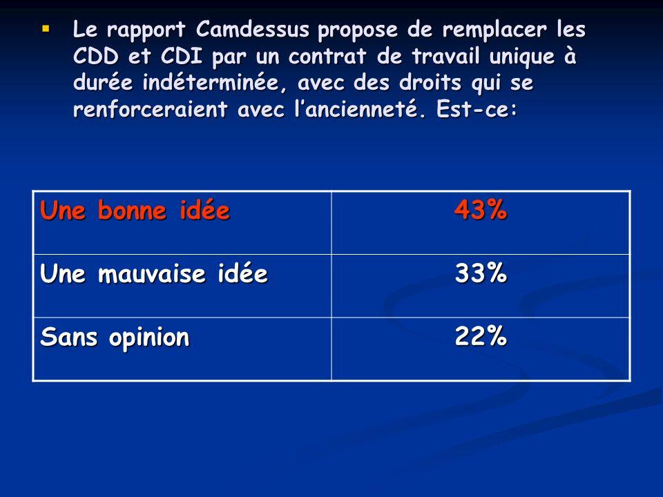 Une bonne idée 43% Une mauvaise idée 33% Sans opinion 22%