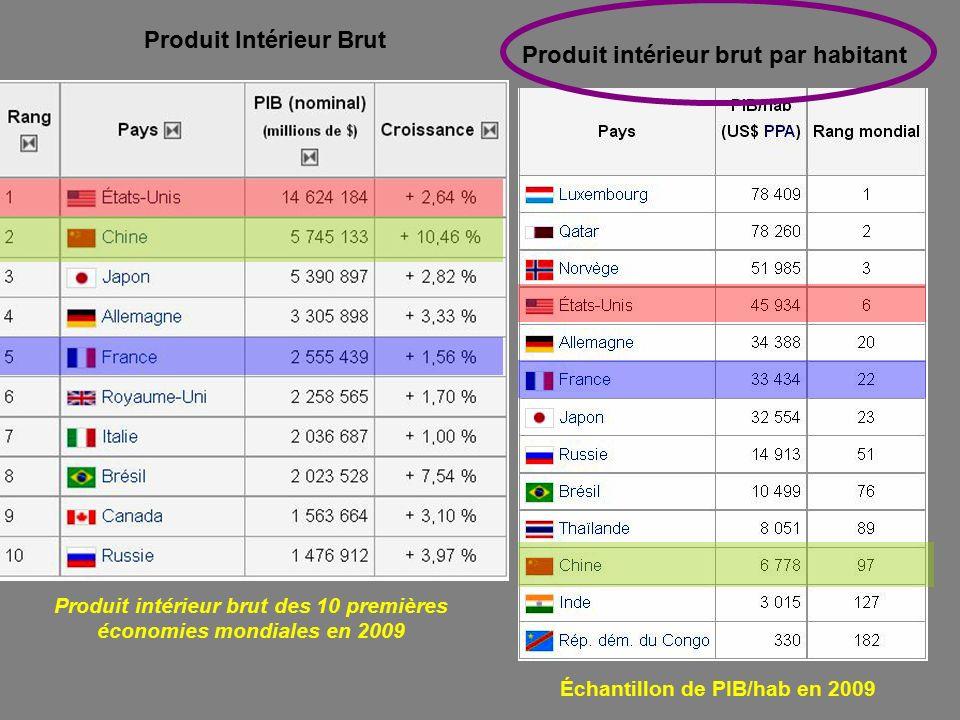 Croissance et mondialisation ppt t l charger for Produits interieur brut