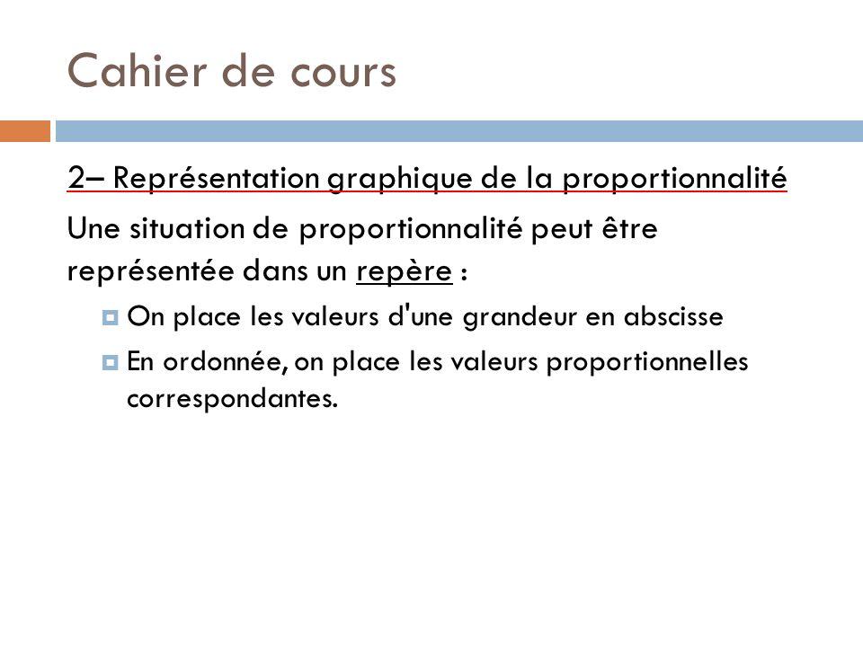 Cahier de cours 2– Représentation graphique de la proportionnalité