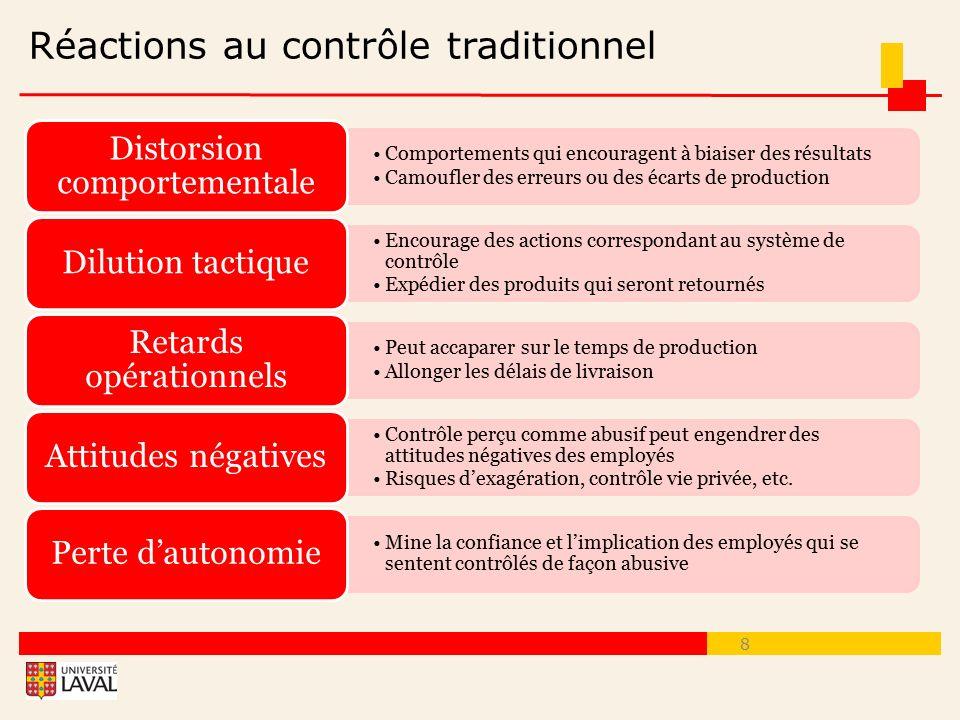 Réactions au contrôle traditionnel