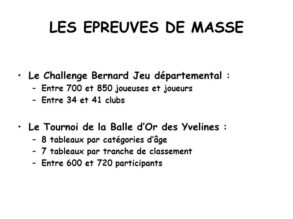 LES EPREUVES DE MASSE Le Challenge Bernard Jeu départemental :