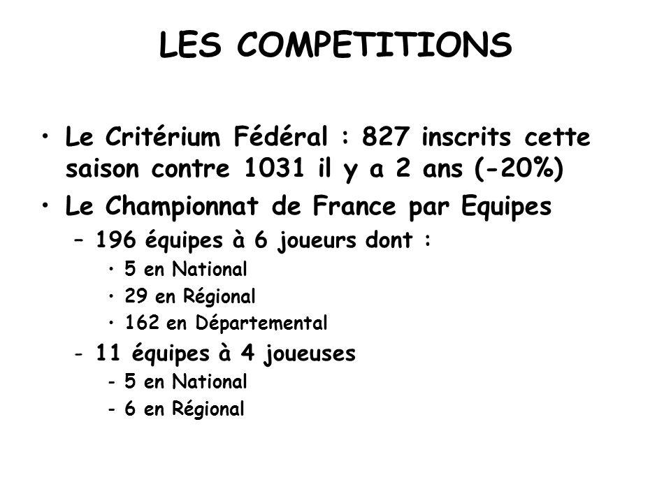 LES COMPETITIONS Le Critérium Fédéral : 827 inscrits cette saison contre 1031 il y a 2 ans (-20%) Le Championnat de France par Equipes.