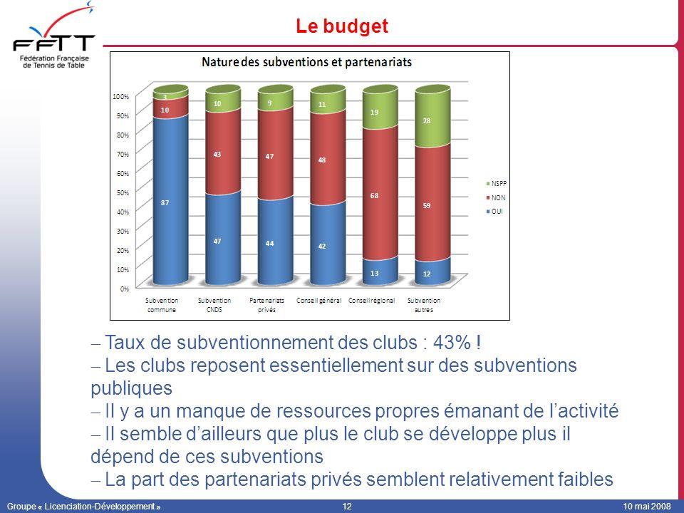 Taux de subventionnement des clubs : 43% !