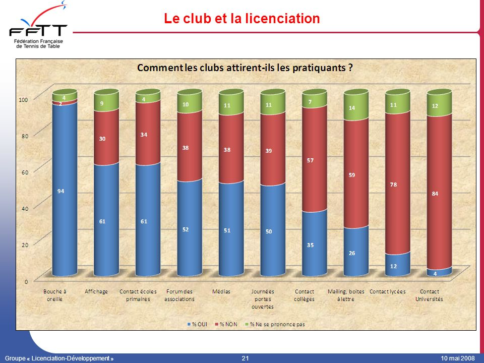 Le club et la licenciation