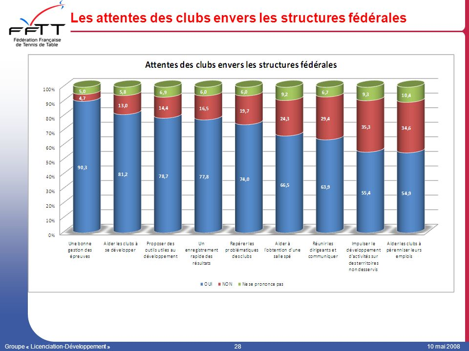Les attentes des clubs envers les structures fédérales