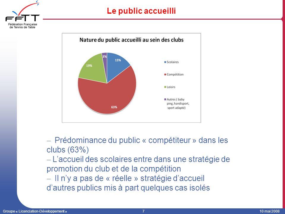 Prédominance du public « compétiteur » dans les clubs (63%)