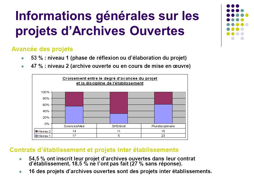 Informations générales sur les projets d'Archives Ouvertes