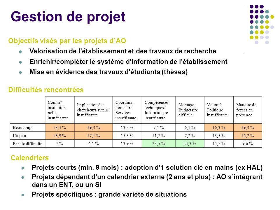 Gestion de projet Objectifs visés par les projets d'AO