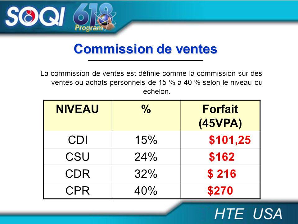Commission de ventes NIVEAU % Forfait (45VPA) CDI 15% $101,25 CSU 24%