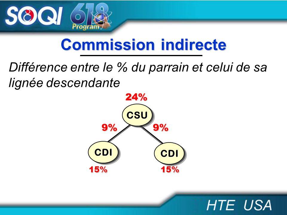Commission indirecte Différence entre le % du parrain et celui de sa lignée descendante. 24% CSU.