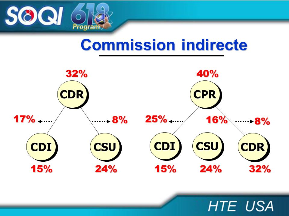 Commission indirecte CDR CPR CDI CSU CDI CSU CDR 32% 40% 17% 8% 25%