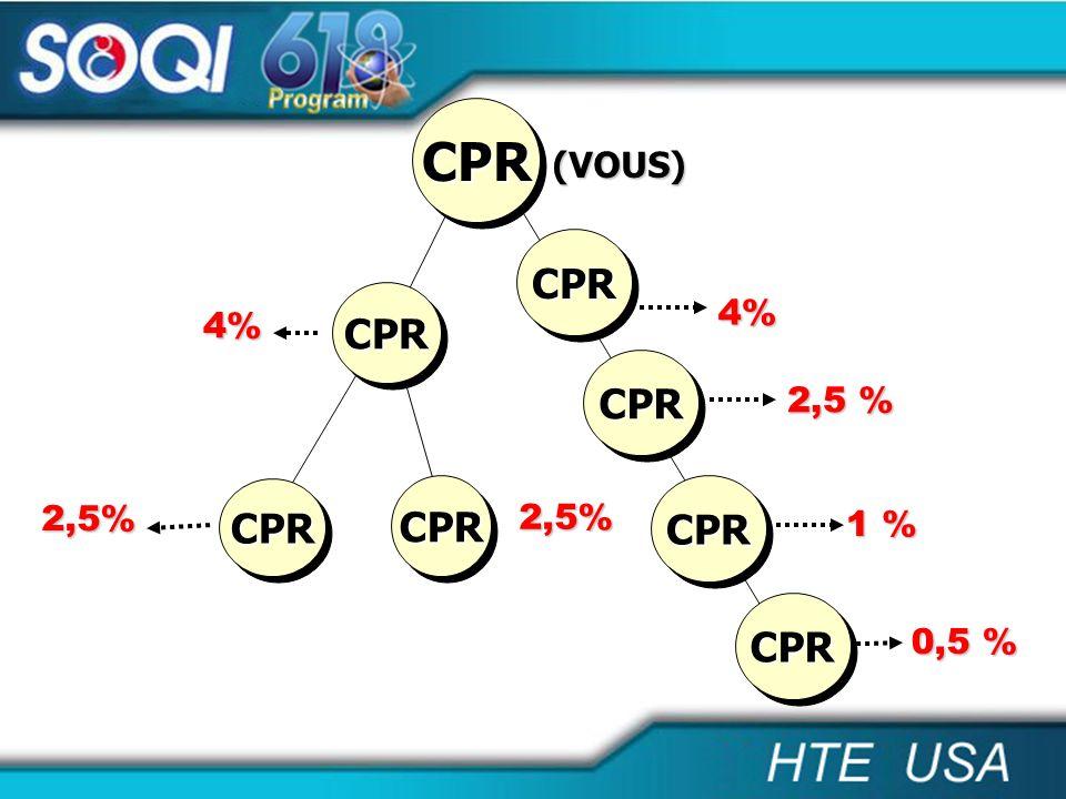CPR (VOUS) CPR CPR 4% 4% CPR 2,5 % CPR CPR CPR 2,5% 2,5% 1 % CPR 0,5 %