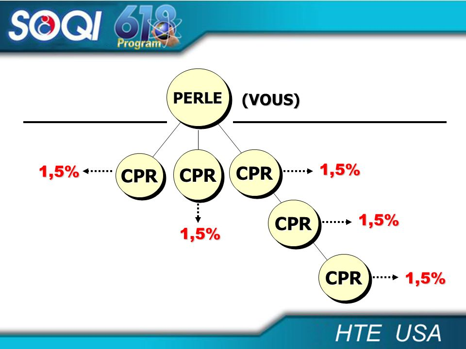 PERLE (VOUS) CPR CPR CPR 1,5% 1,5% CPR 1,5% 1,5% CPR 1,5%