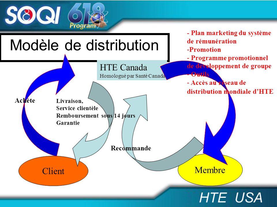 Modèle de distribution