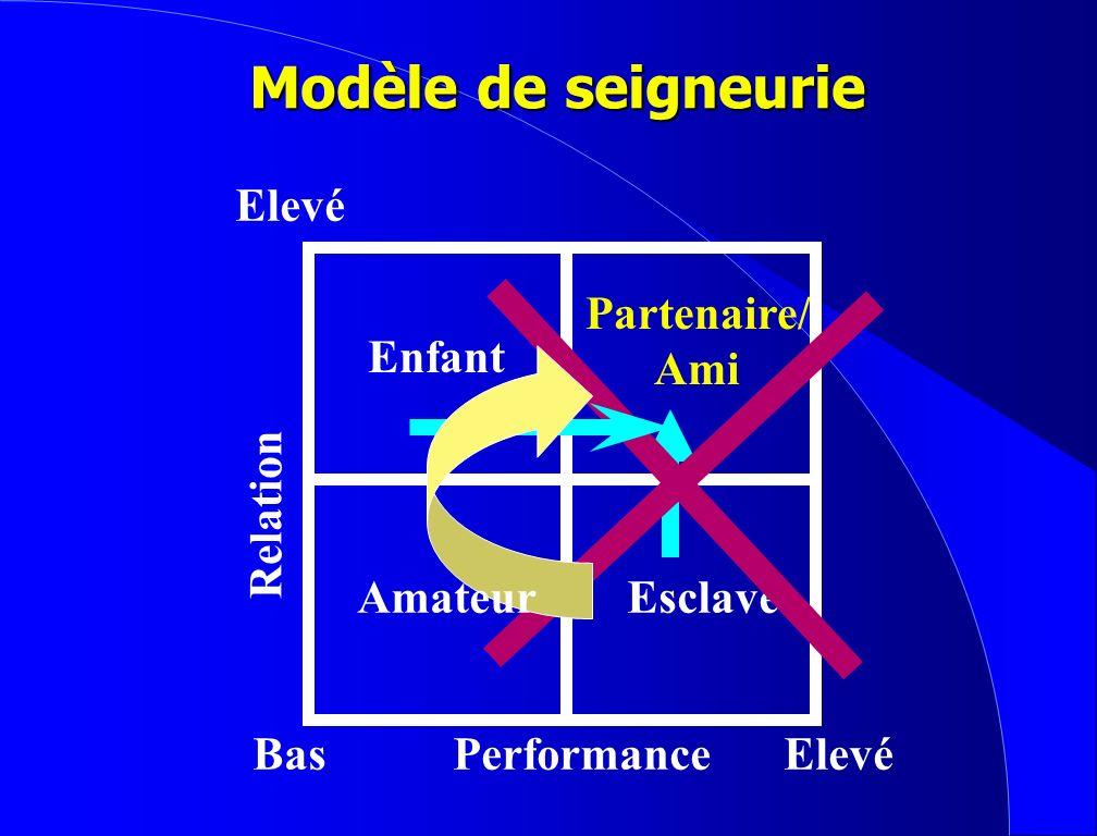 Modèle de seigneurie Elevé Partenaire/ Ami Enfant Relation Amateur
