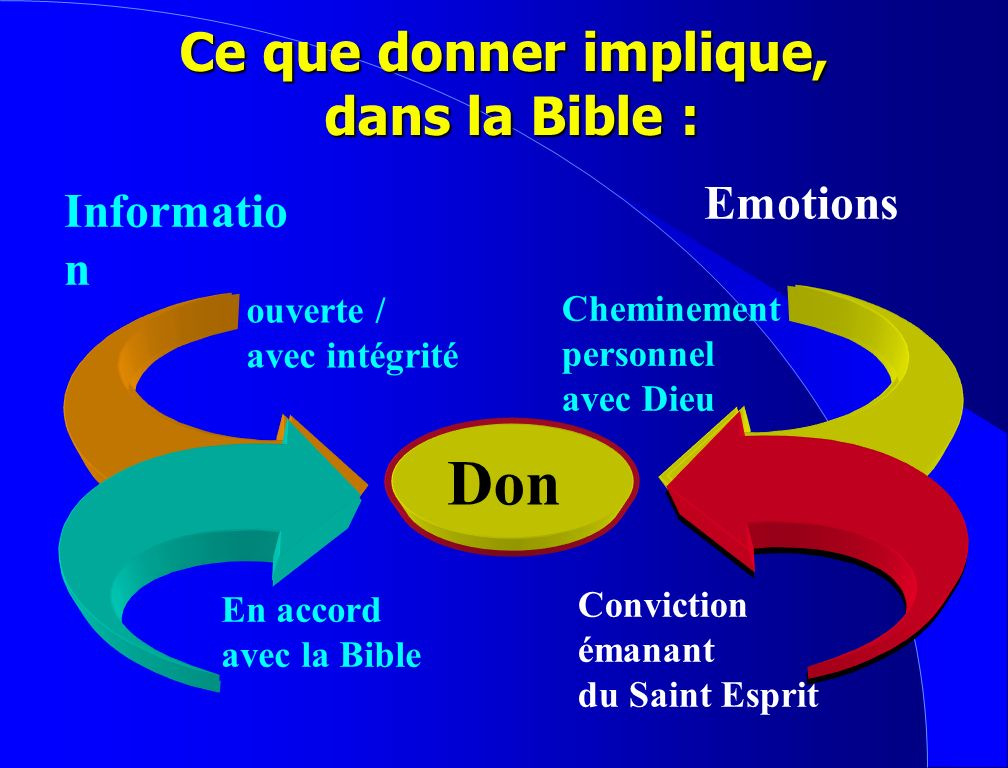 Ce que donner implique, dans la Bible :