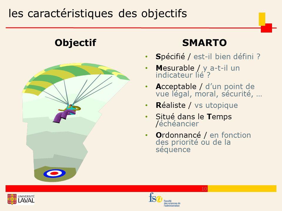 les caractéristiques des objectifs