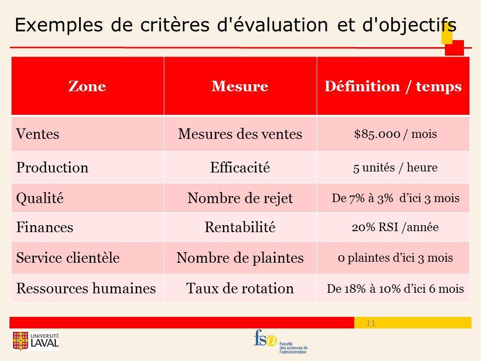 Exemples de critères d évaluation et d objectifs