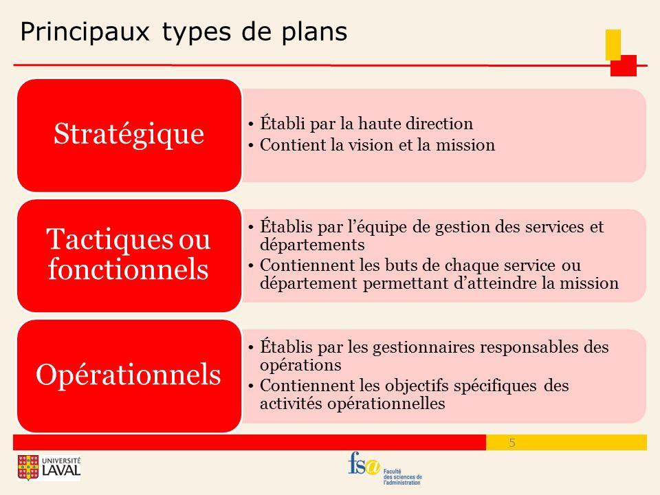 Principaux types de plans
