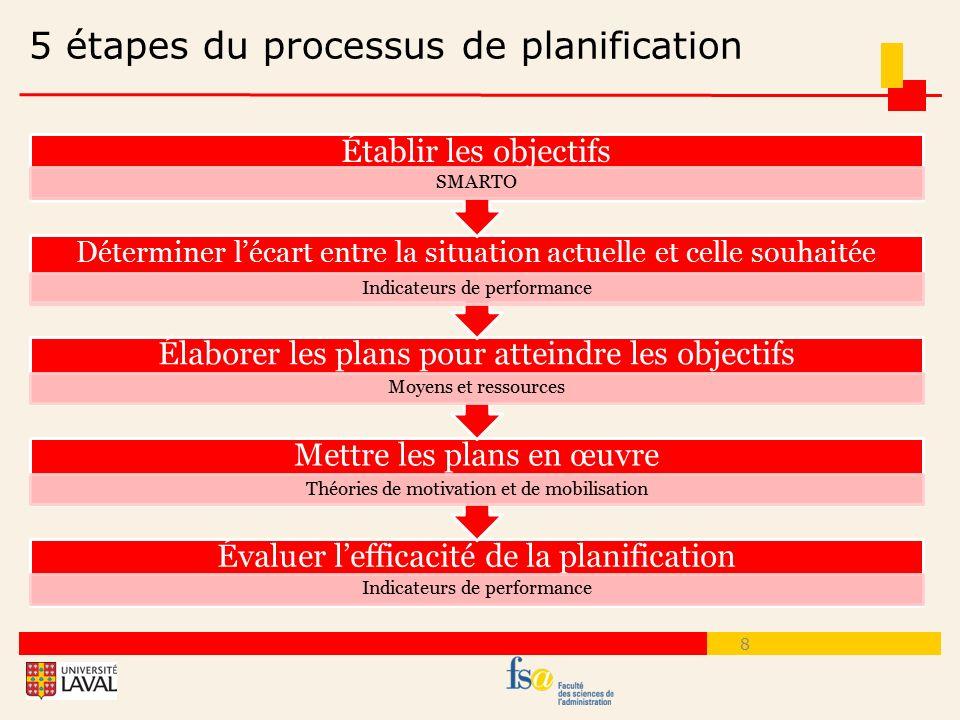 5 étapes du processus de planification