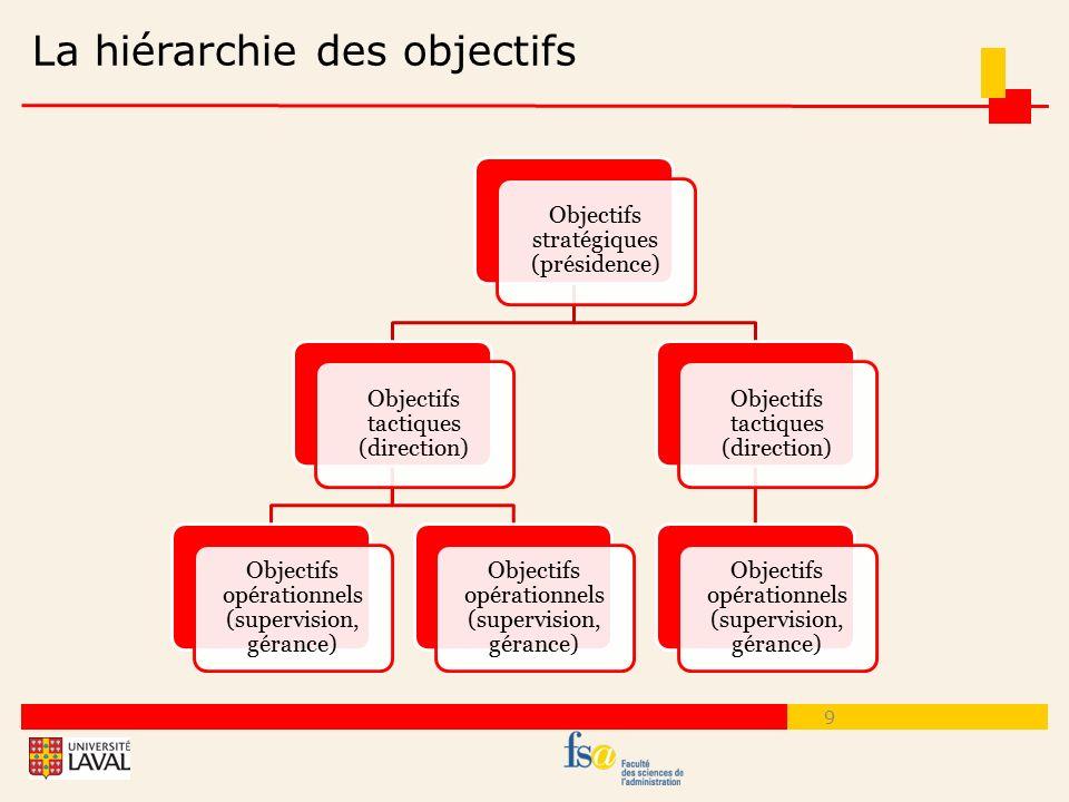La hiérarchie des objectifs