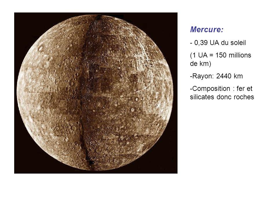 Mercure: 0,39 UA du soleil (1 UA = 150 millions de km) Rayon: 2440 km