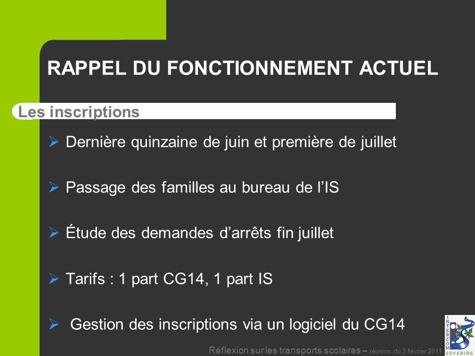 RAPPEL DU FONCTIONNEMENT ACTUEL