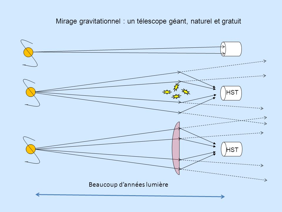Mirage gravitationnel : un télescope géant, naturel et gratuit