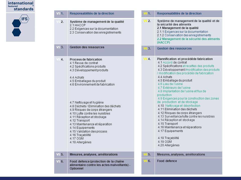 21 Senior Management Responsibility New slide V6 1. V6 2.
