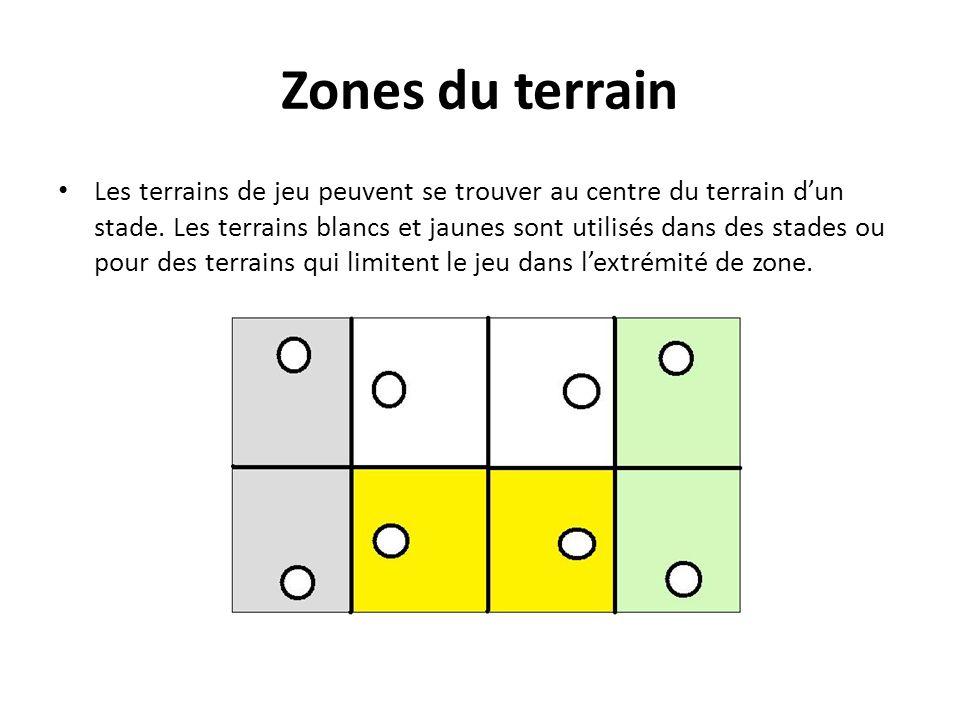 Zones du terrain