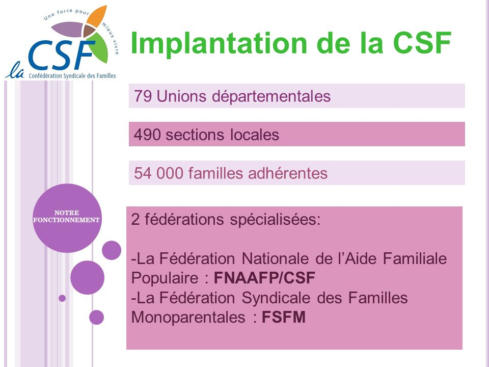 Implantation de la CSF 79 Unions départementales 490 sections locales