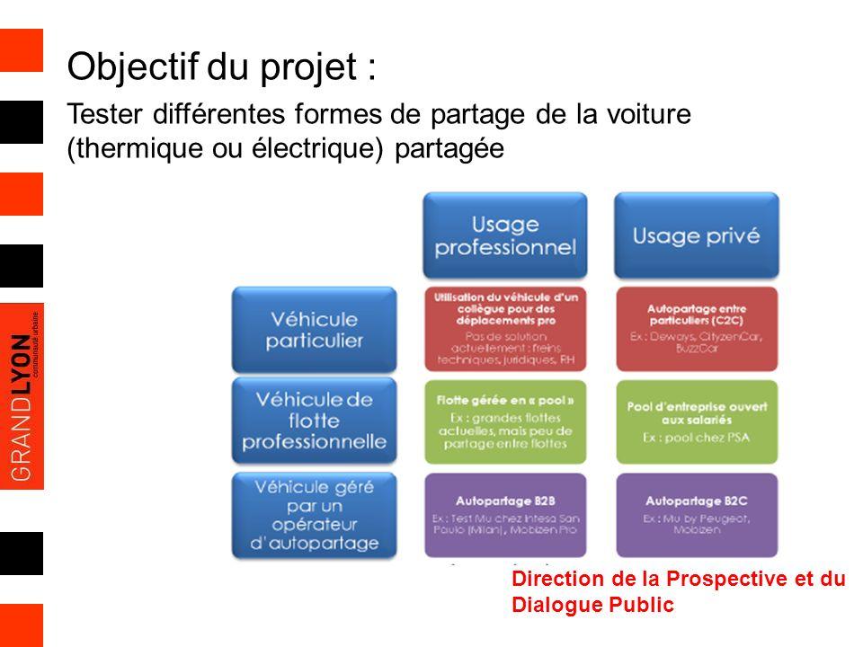 Objectif du projet : Tester différentes formes de partage de la voiture (thermique ou électrique) partagée.
