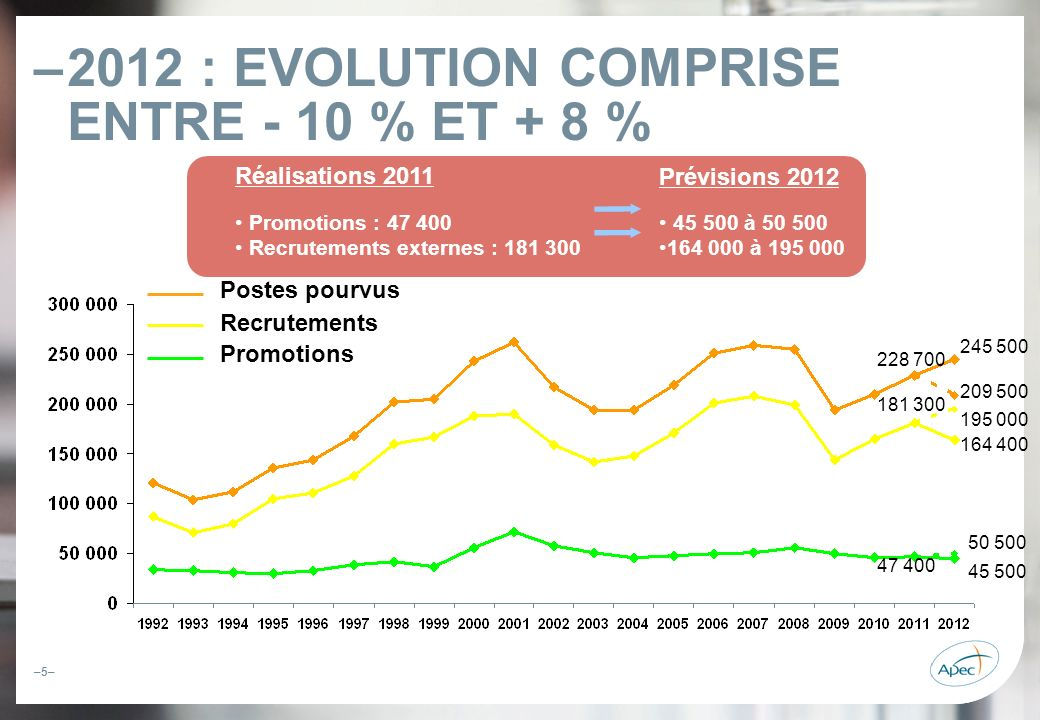 2012 : EVOLUTION COMPRISE ENTRE - 10 % ET + 8 %