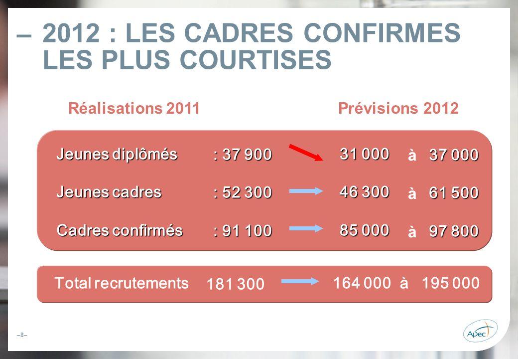 2012 : LES CADRES CONFIRMES LES PLUS COURTISES