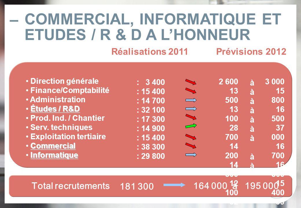 COMMERCIAL, INFORMATIQUE ET ETUDES / R & D A L'HONNEUR