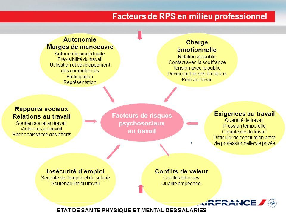 Facteurs de RPS en milieu professionnel