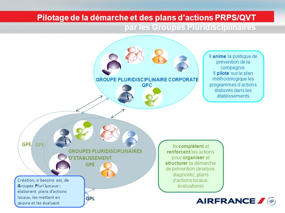 Pilotage de la démarche et des plans d'actions PRPS/QVT par les Groupes Pluridisciplinaires