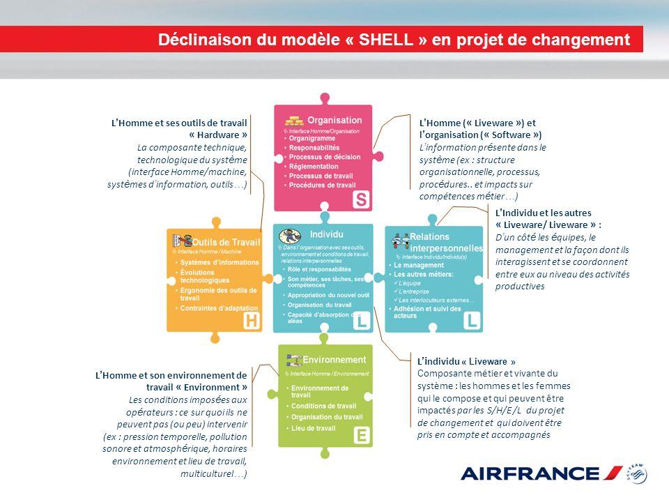 Déclinaison du modèle « SHELL » en projet de changement
