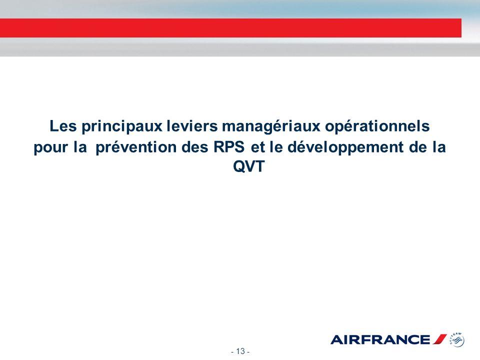 Les principaux leviers managériaux opérationnels