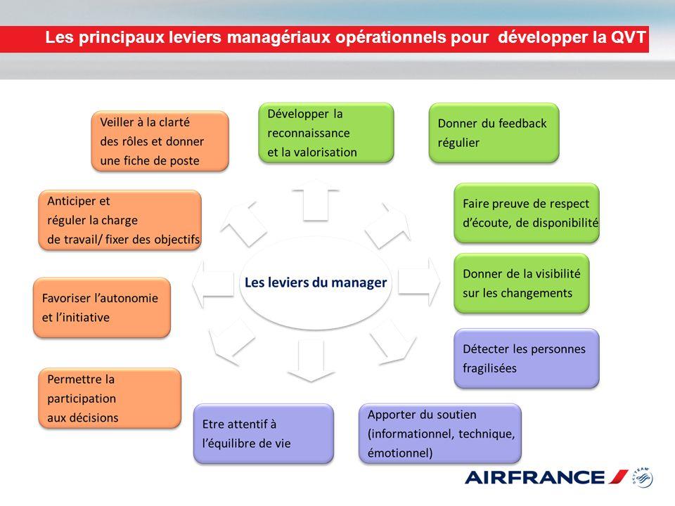 Les principaux leviers managériaux opérationnels pour développer la QVT