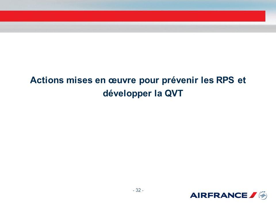 Actions mises en œuvre pour prévenir les RPS et développer la QVT