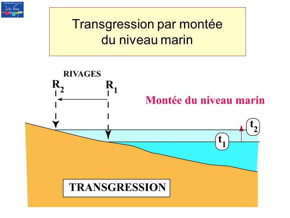 Transgression par montée du niveau marin