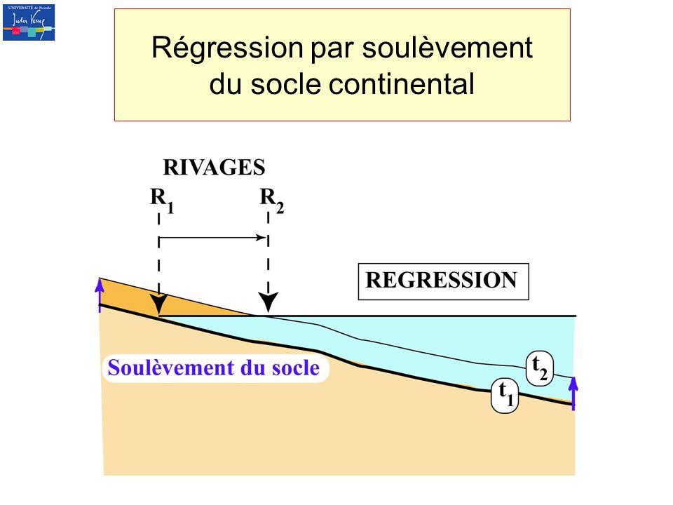 Régression par soulèvement du socle continental