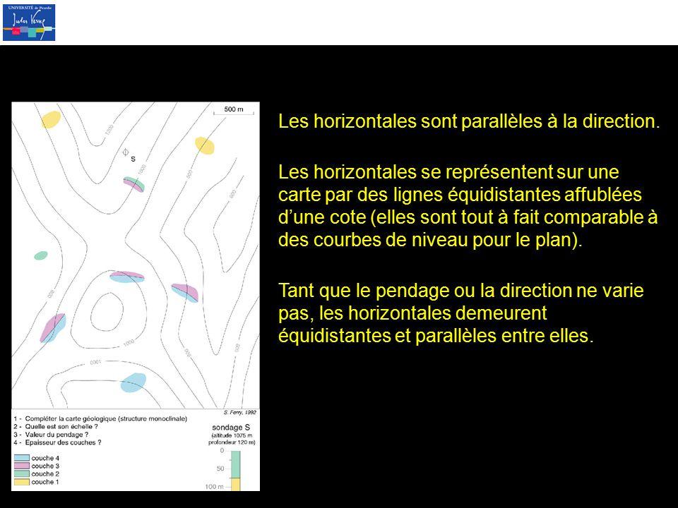 Les horizontales sont parallèles à la direction.