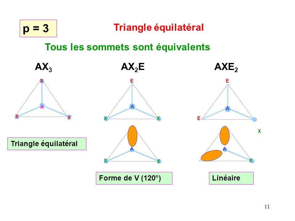 p = 3 Triangle équilatéral Tous les sommets sont équivalents AX3 AX2E