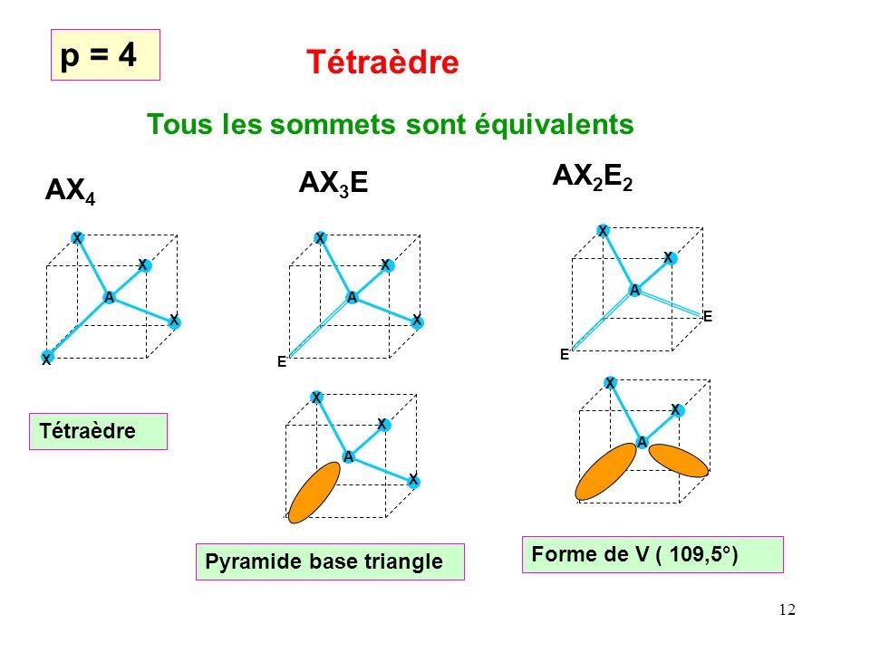 p = 4 Tétraèdre Tous les sommets sont équivalents AX2E2 AX3E AX4