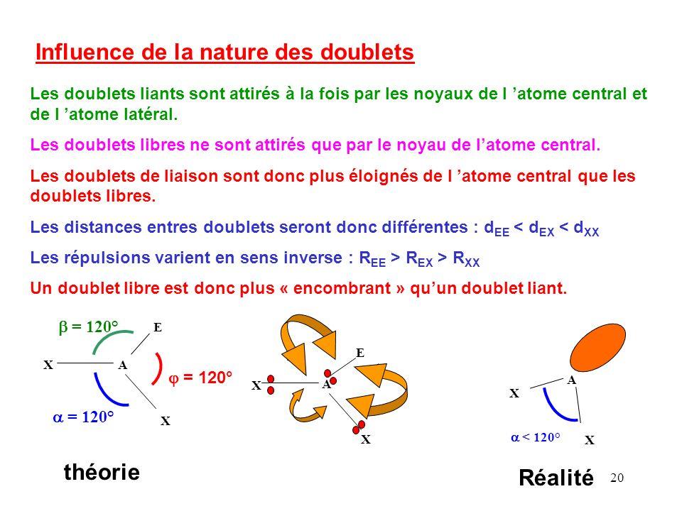 Influence de la nature des doublets