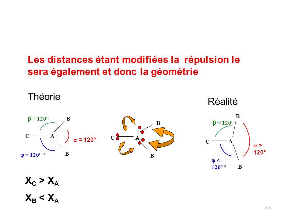 Les distances étant modifiées la répulsion le sera également et donc la géométrie